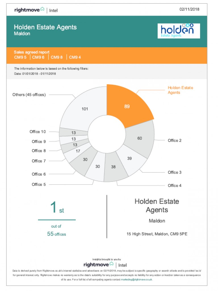 Are you looking to sell in the CM9 district?