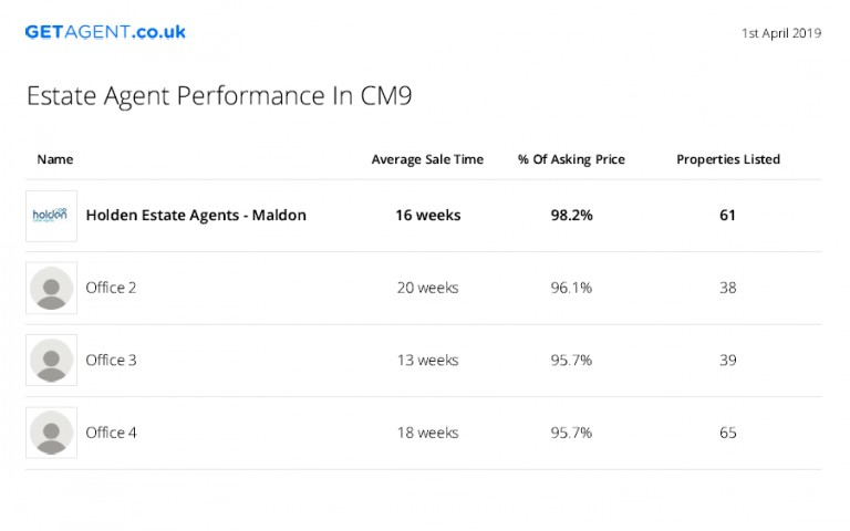 Our latest GETAGENT.co.uk stats