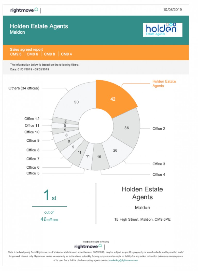 Holden Estate Agents in Maldon - still NUMBER ONE FOR SALES!