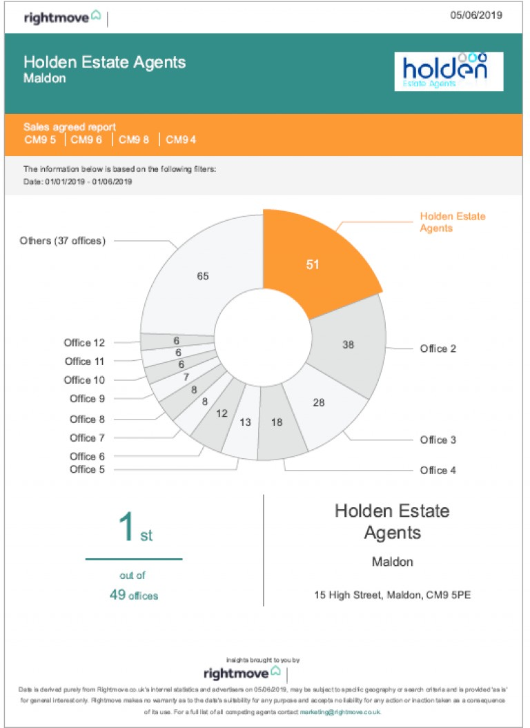 Holden Estate Agents in Maldon - NUMBER ONE FOR SALES!
