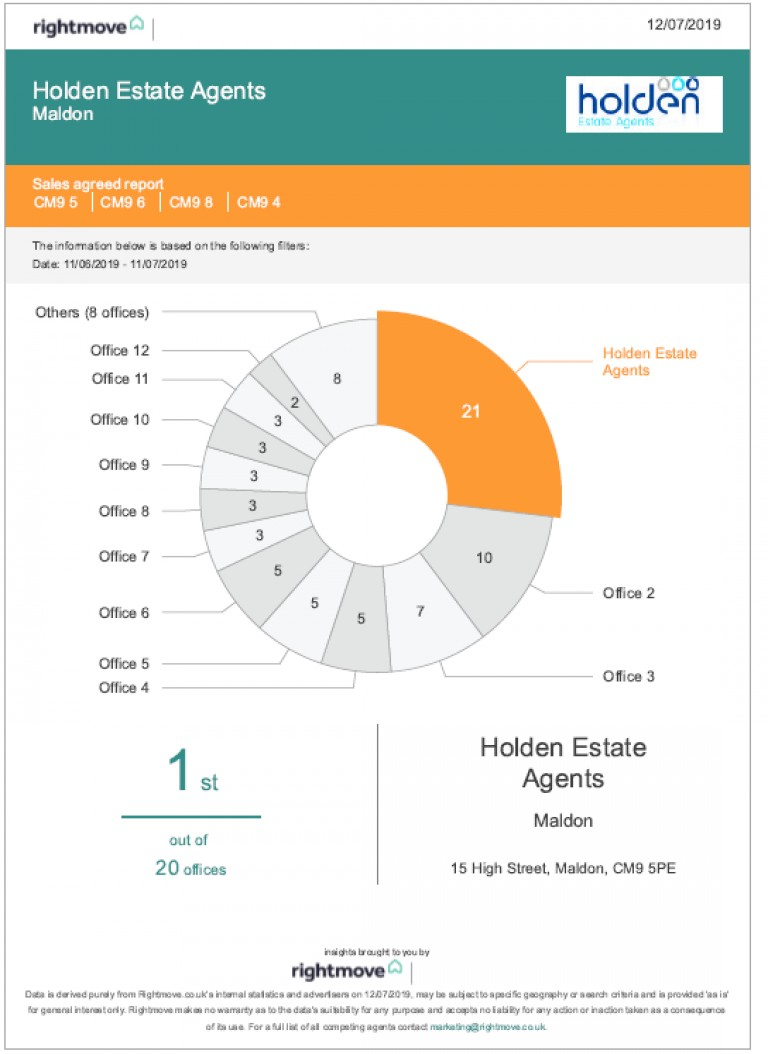 Selling in Maldon - think of Holden Estate Agents!