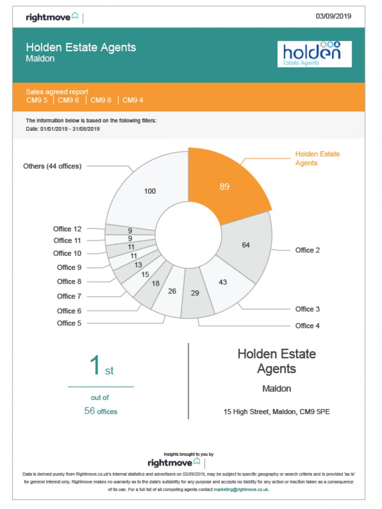 Considering selling your property in Maldon - Look here first!