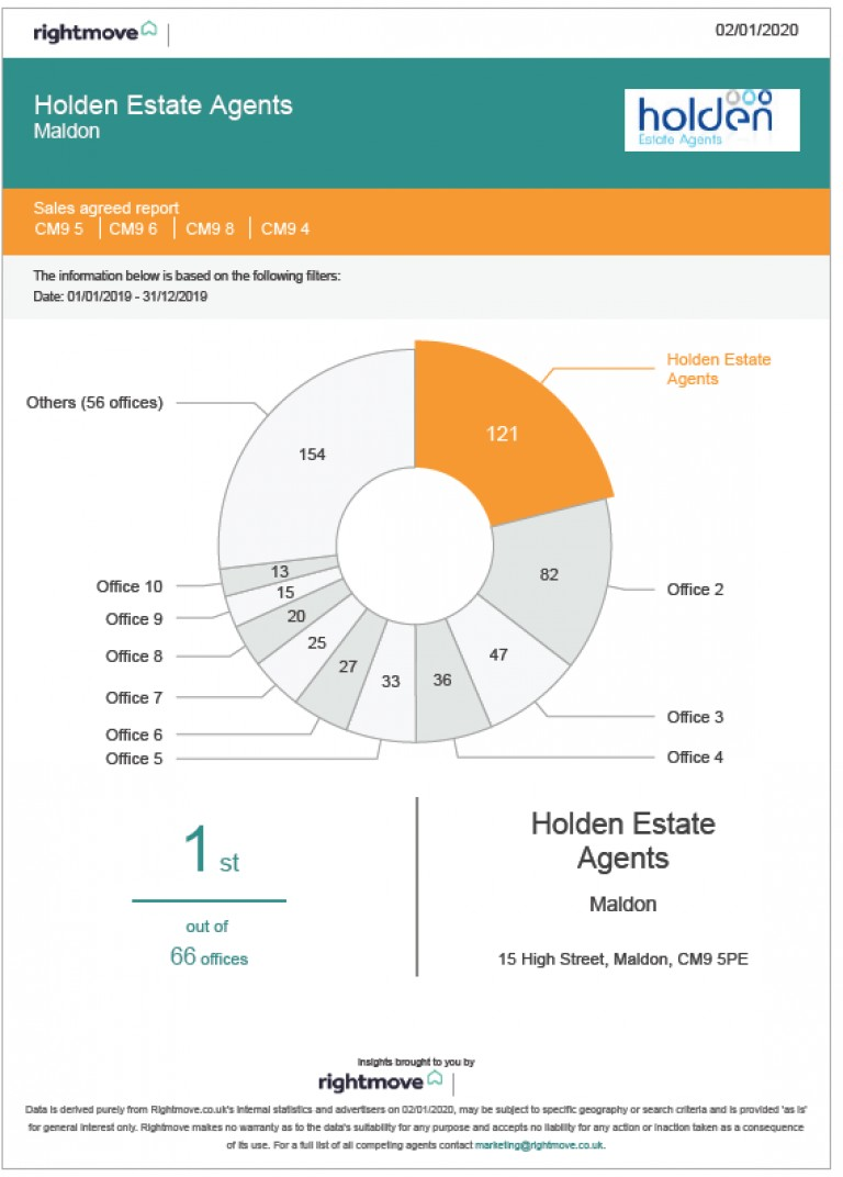 Holden Estate Agents Maldon Office - Number One For Sales in the CM9 postcode
